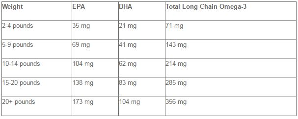 omega 3 for cats dosage
